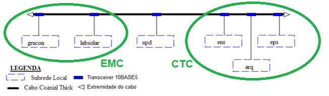 diagrama-rede-UFSC-1