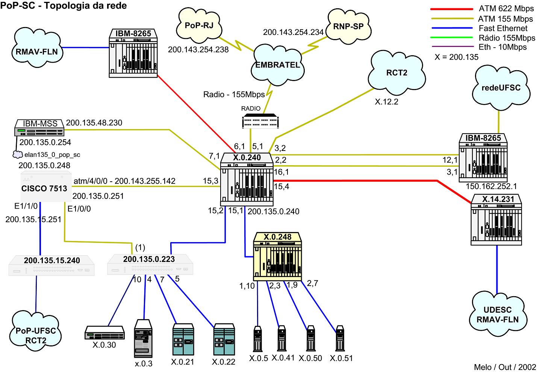 Backbone PoP-SC com tecnologia PVC ATM em enlace físico de rádio