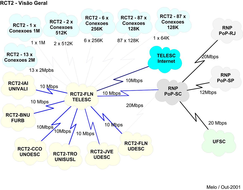Conexões ATM na RCT-SC em 2001 - Frame Relay (nuvem azul - mínimo 64 Kbps e máximo 2 Mbps - agregado 40 Mbps) e ATM PVC (nuvem amarela - típico 10 Mbps - agregado 60 Mbps)