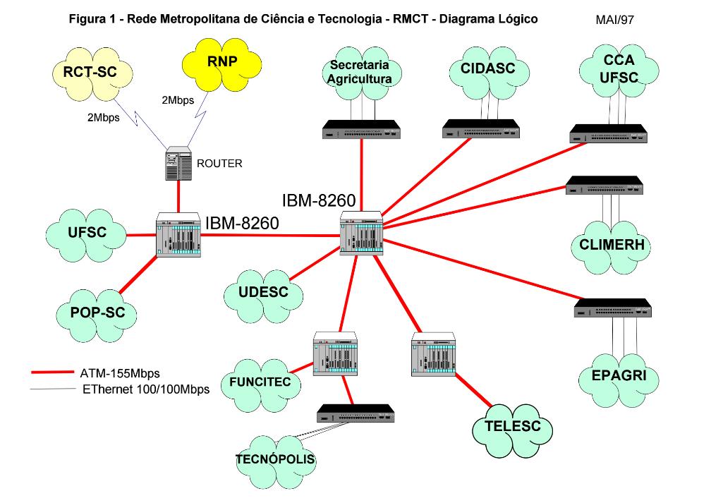 Conexões RMCT