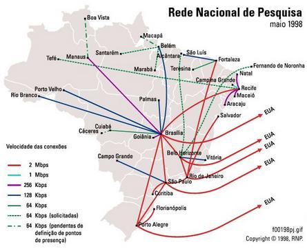 Backbone da RNP em Santa Catarina no ano 1998 (Arquivo Histórico)
