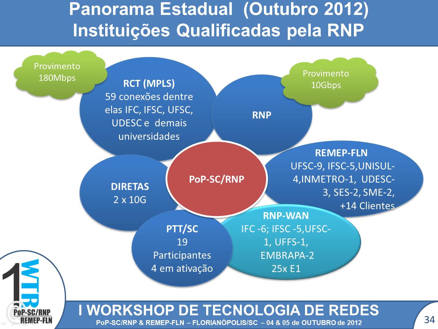 Diagrama apresentando a conectividade acadêmica em outubro de 2012, com destaque para o PoP-SC como integrador das iniciativas RNP, RCT, REMEP-FLN e PTT.