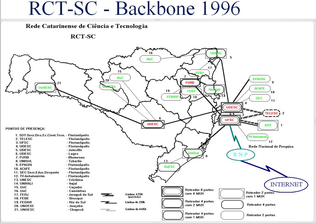 Backbone da RCT-SC em abril de 1996