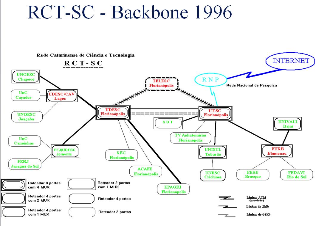 Conexões Lógicas do Backbone da RCT-SC em abril de 1996