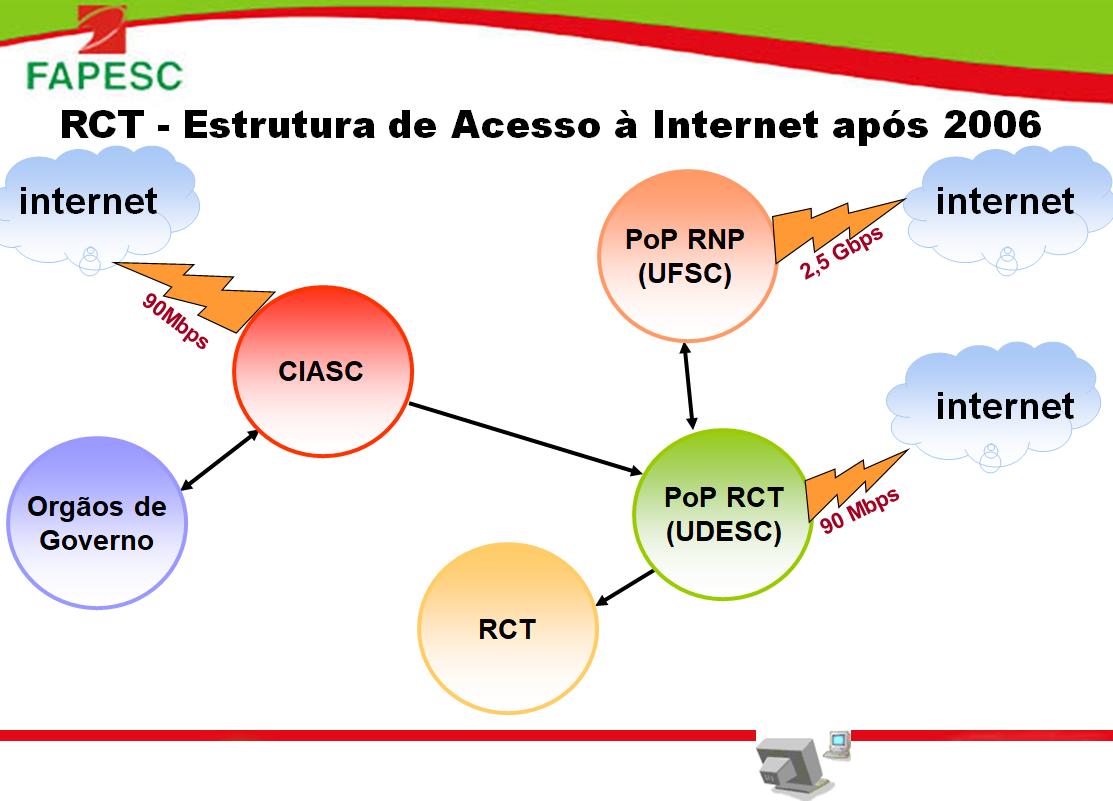 Estrutura de acesso a Internet da RCT-SC após 2006