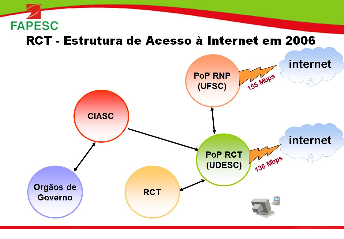 Estrutura de acesso a Internet da RCT-SC em 2006