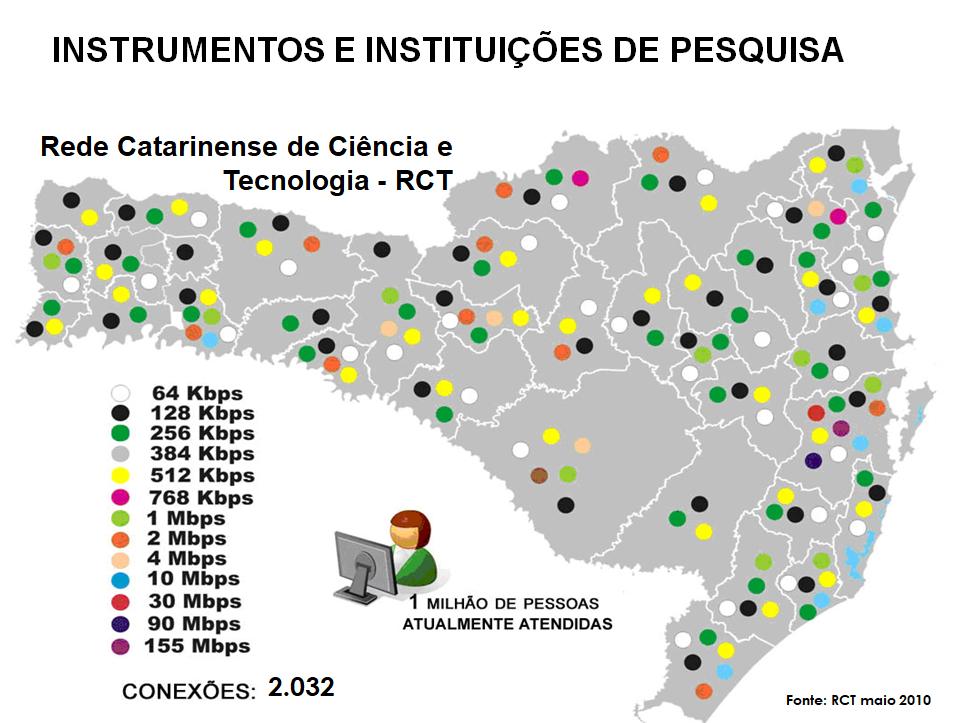 Instituições conectadas a RCT-SC até meados de 2010