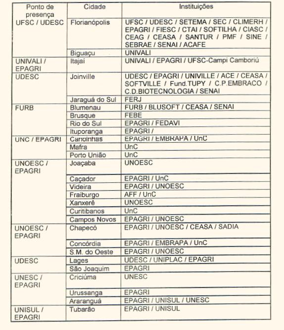 Pontos de Presenças e Instituições da RCT-SC