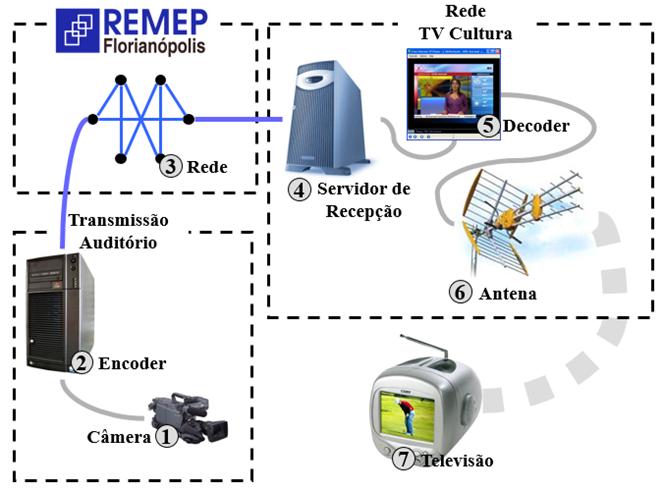 Esquemático da transmissão da inauguração REMEP-FLN