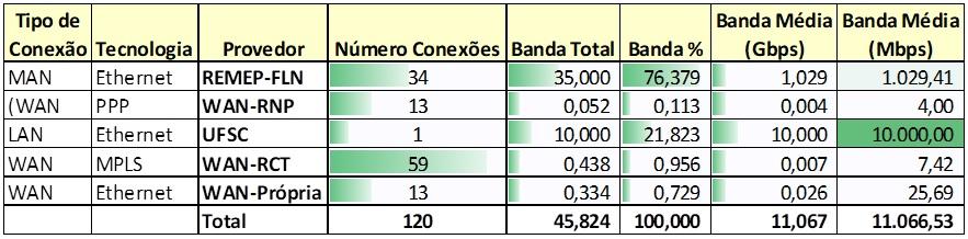Tabela com o levantamento de capacidade realizado durante o WTR 2012. Neste período a capacidade média dos 13 enlaces WAN fornecidos pela RNP era de 4 Mbps, e da RCT a capacidade média dos 59 enlaces era de 7 Mbps