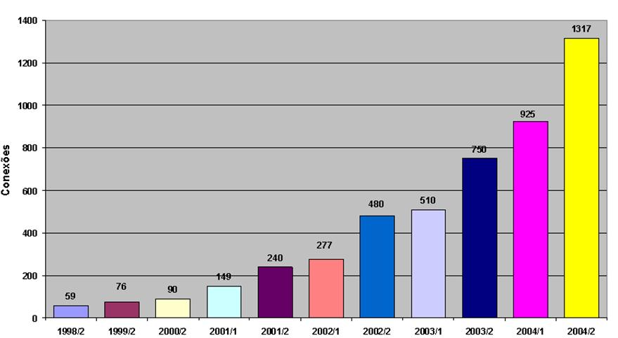 Conexões RCT-SC 1998-2004